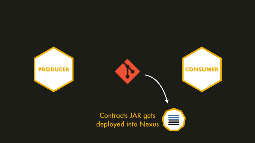 PRODUCER CONSUMER Contracts JAR gets deployed i...