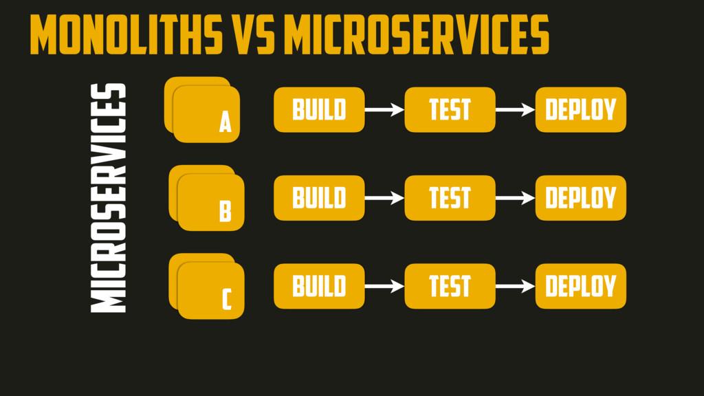 MONOLITHS VS MICROSERVICES build test deploy bu...