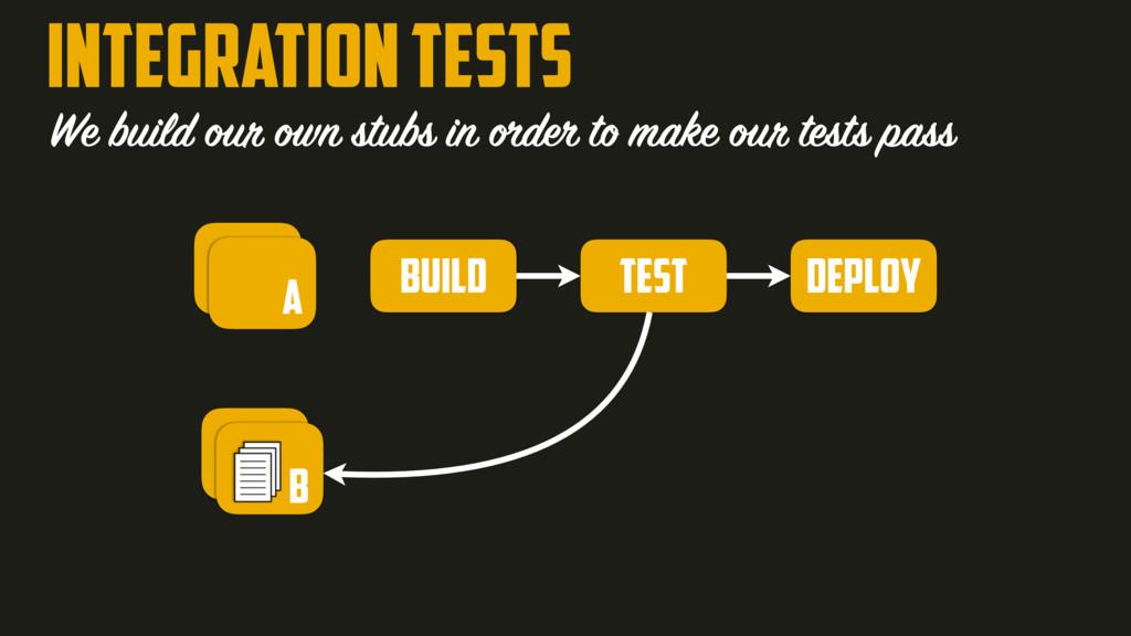 INTEGRATION TESTS build test deploy We build ou...