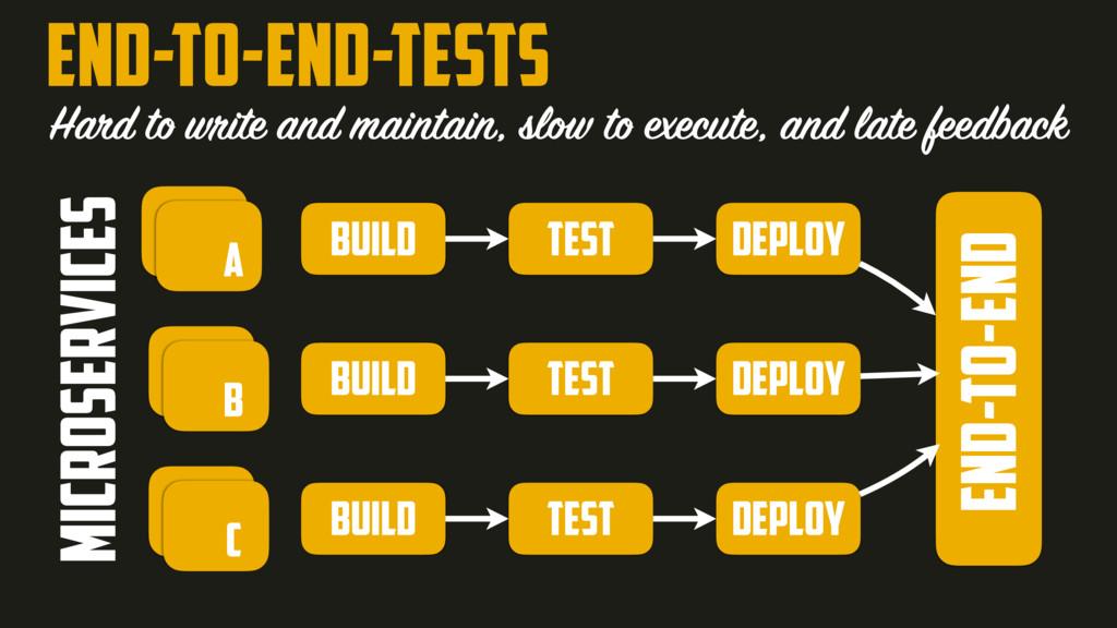 END-TO-END-TESTS build test deploy build test d...