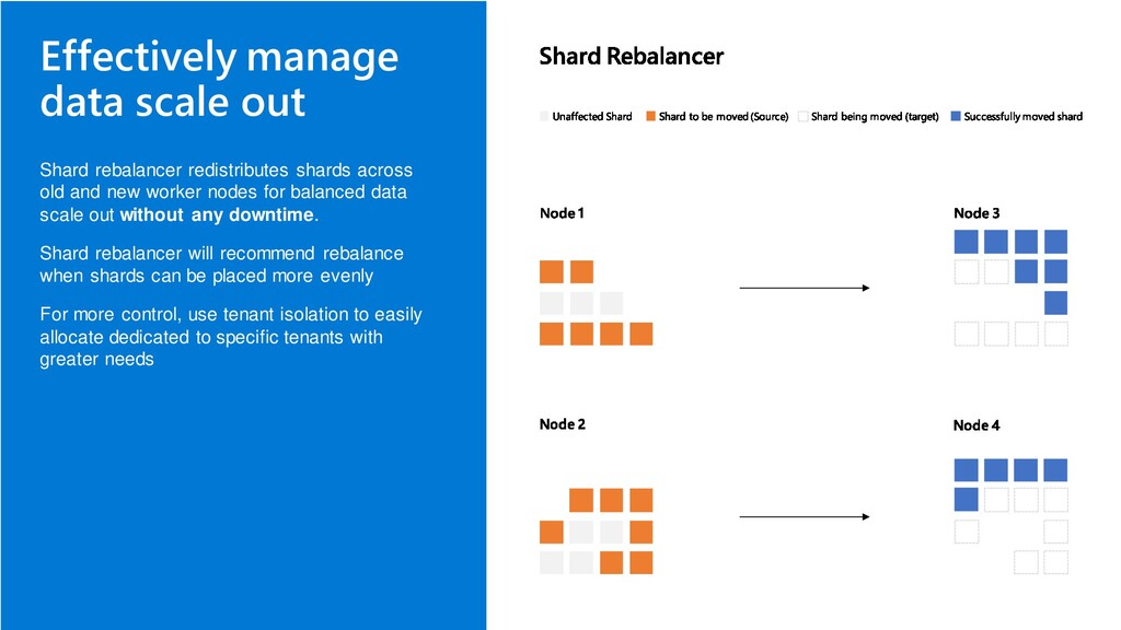 Effectively manage data scale out Shard rebalan...