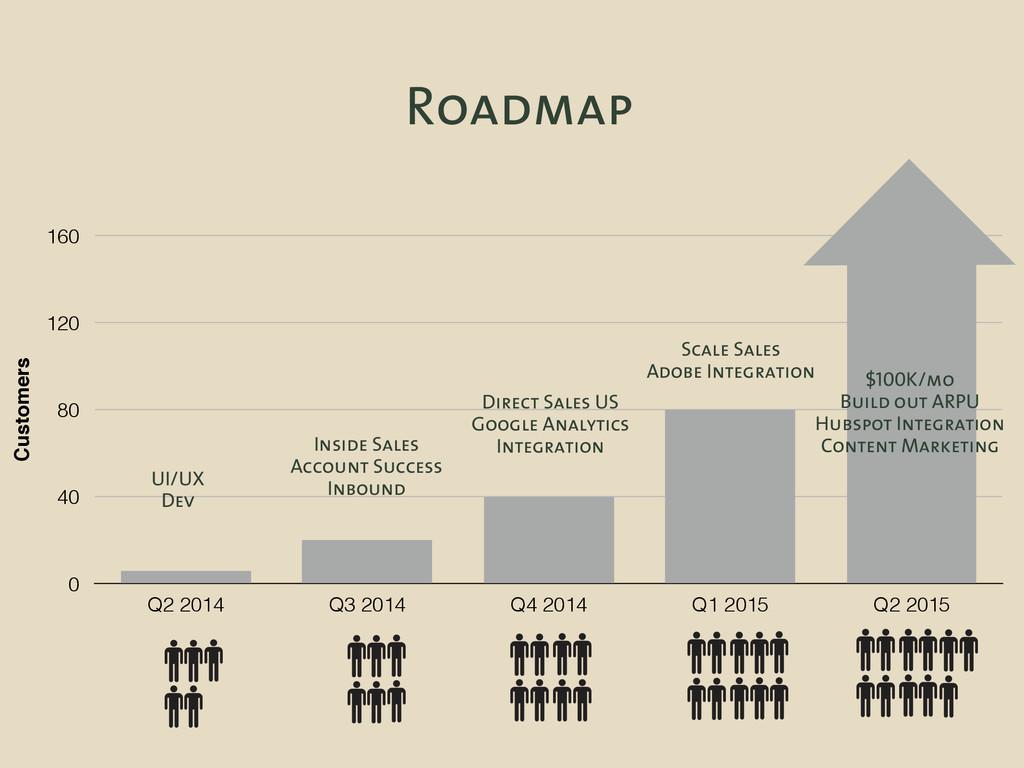 Roadmap Customers 0 40 80 120 160 Q2 2014 Q3 20...