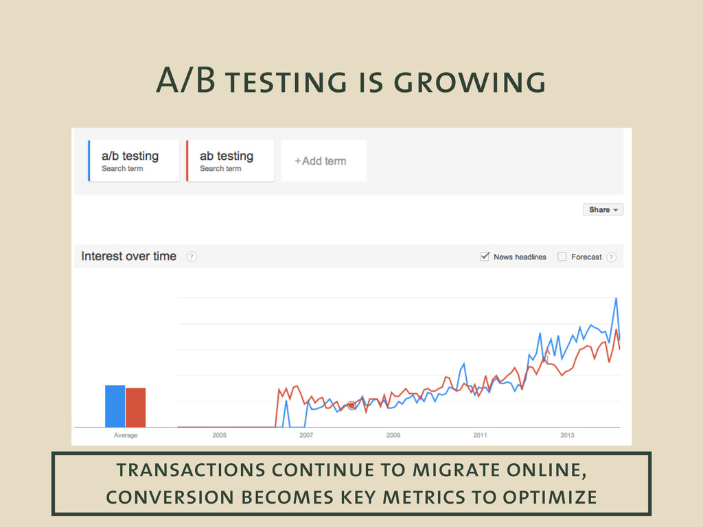 A/B testing is growing transactions continue to...