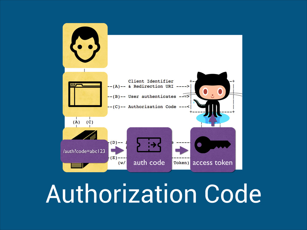 Authorization Code auth code access token /auth...
