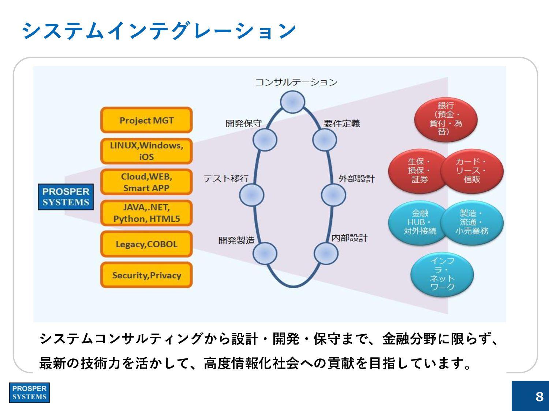 自社製品(勤怠管理システム)社製品 +Punch(プラスパンチ) ・出退勤をスマホで手軽にオン...