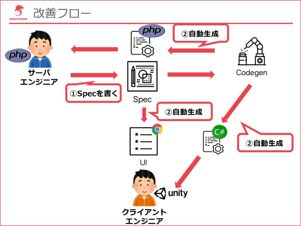 改善フロー サーバ エンジニア クライアント エンジニア ②⾃動⽣成 ①Specを書く ②⾃動...