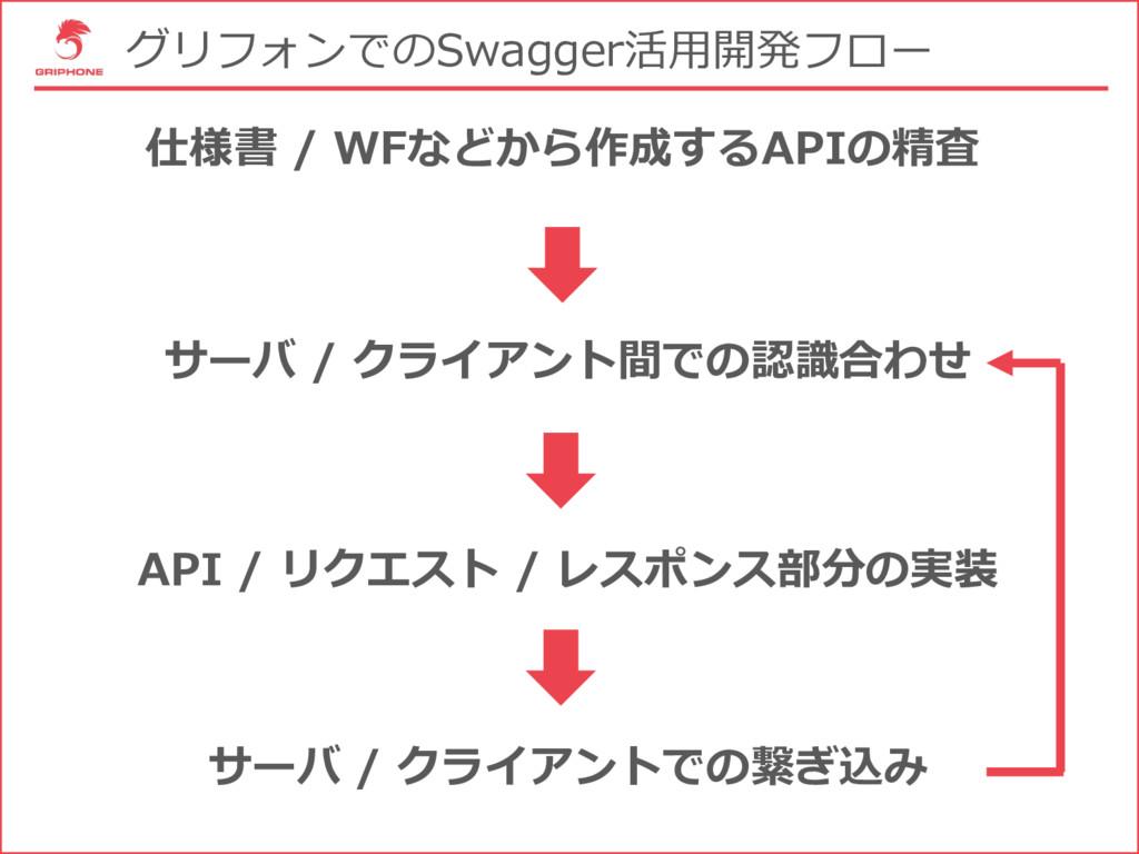 グリフォンでのSwagger活⽤開発フロー 仕様書 / WFなどから作成するAPIの精査 サー...