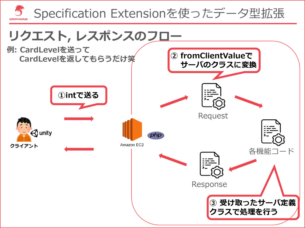 Specification Extensionを使ったデータ型拡張 リクエスト, レスポンスの...