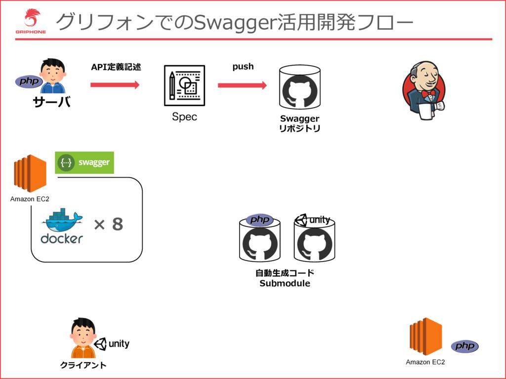 グリフォンでのSwagger活⽤開発フロー サーバ クライアント × 8 Swagger リポ...