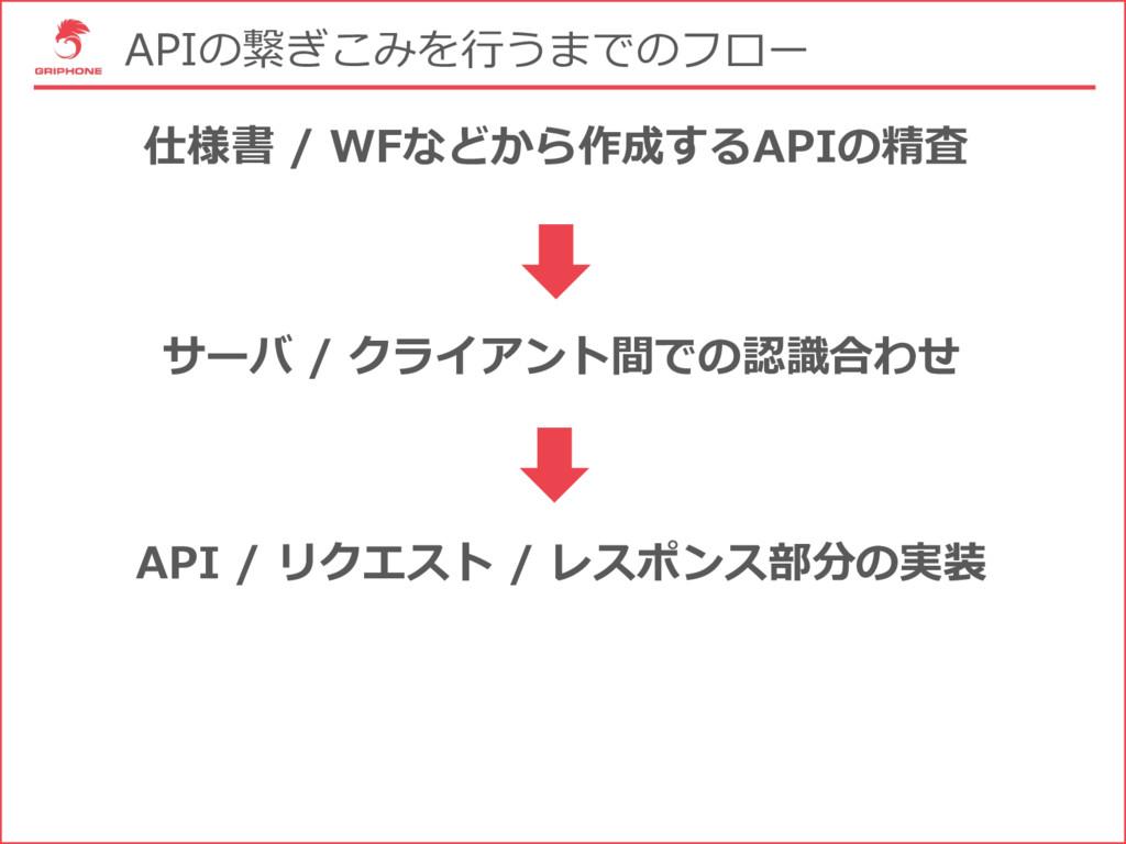 APIの繋ぎこみを⾏うまでのフロー 仕様書 / WFなどから作成するAPIの精査 サーバ / ...