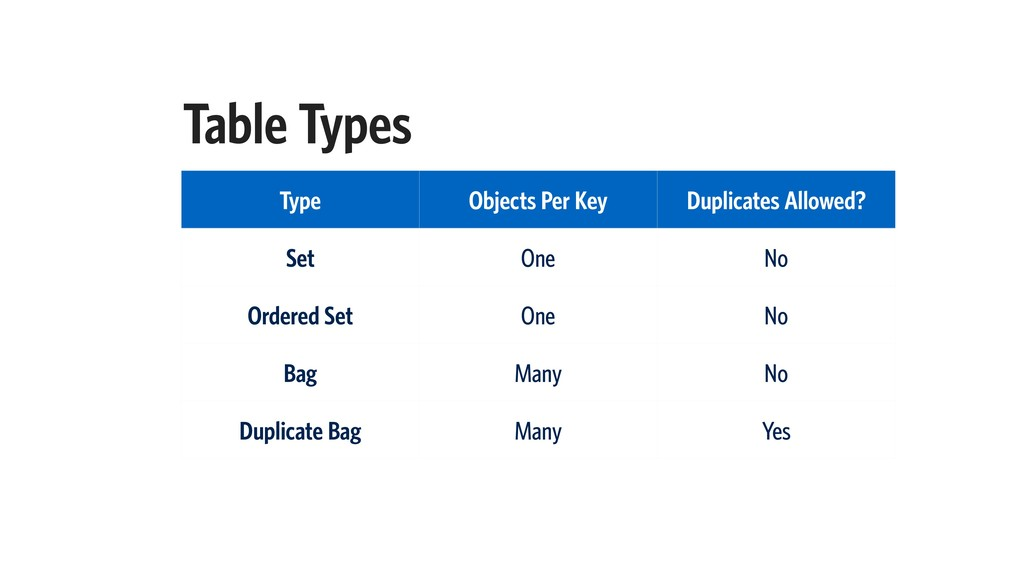 Table Types Type Objects Per Key Duplicates All...