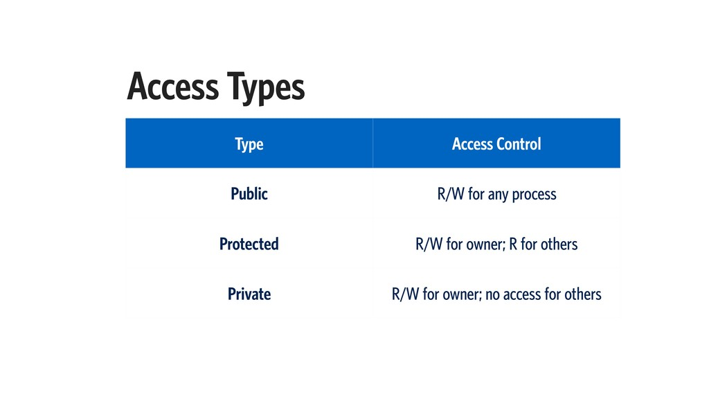 Access Types Type Access Control Public R/W for...