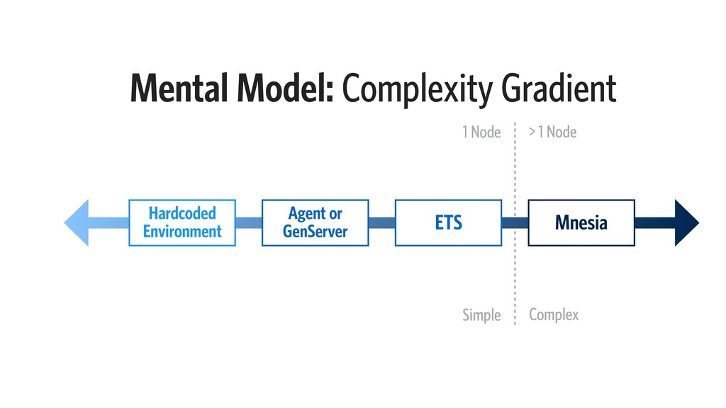 Mental Model: Complexity Gradient ETS Agent or ...
