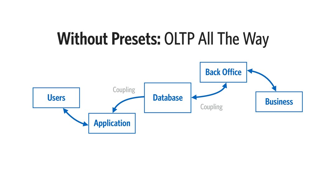 Without Presets: OLTP All The Way Application D...