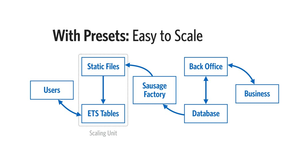 With Presets: Easy to Scale ETS Tables Static F...
