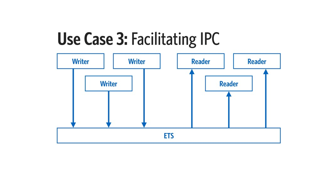 Use Case 3: Facilitating IPC Writer ETS Writer ...