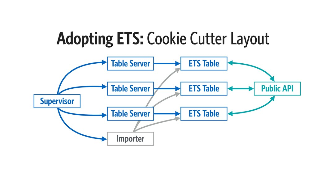 Importer Adopting ETS: Cookie Cutter Layout Sup...