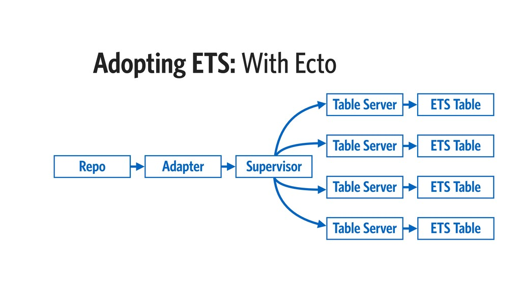 Adopting ETS: With Ecto Supervisor Table Server...