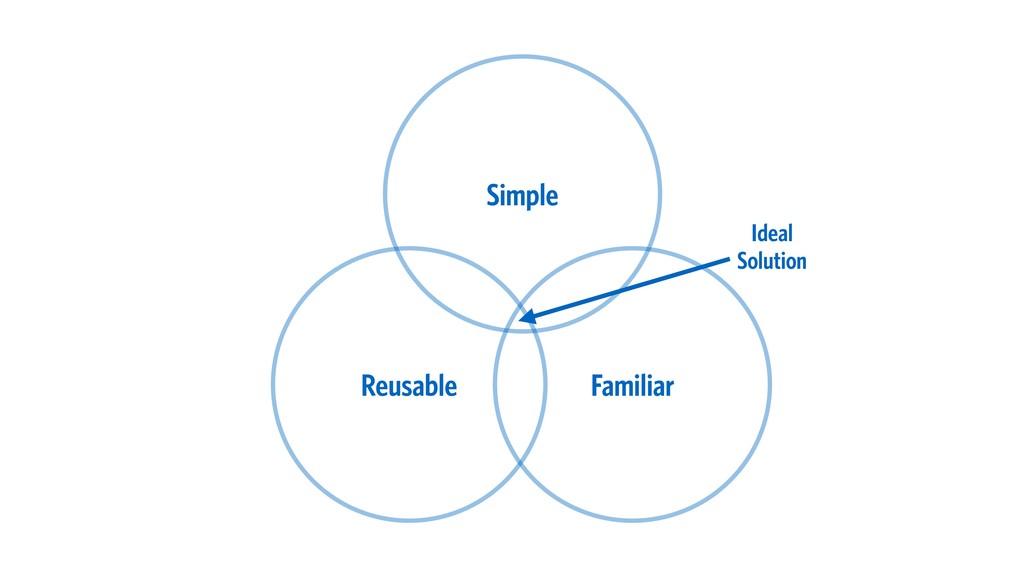 Simple Familiar Reusable Ideal Solution