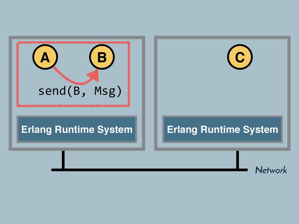 Erlang Runtime System Erlang Runtime System A B...