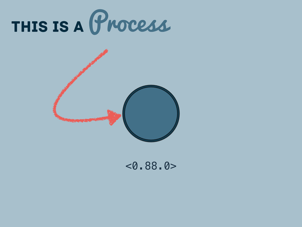 This is a Process <0.88.0>