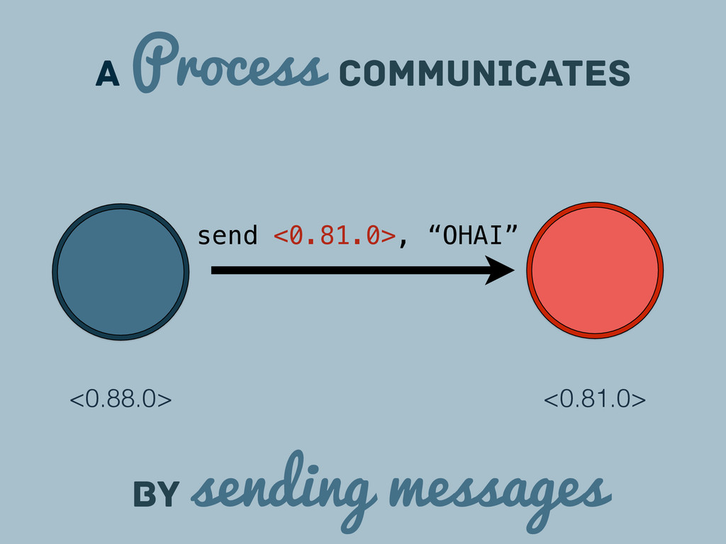 a Process communicates <0.81.0> by sending mess...