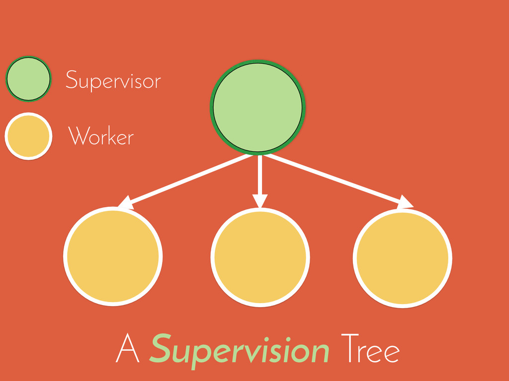 Supervisor A Supervision Tree Worker