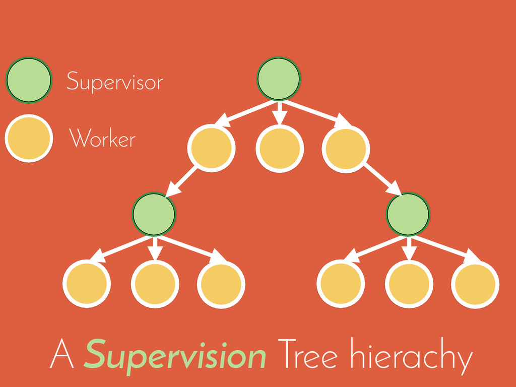 Supervisor A Supervision Tree hierachy Worker