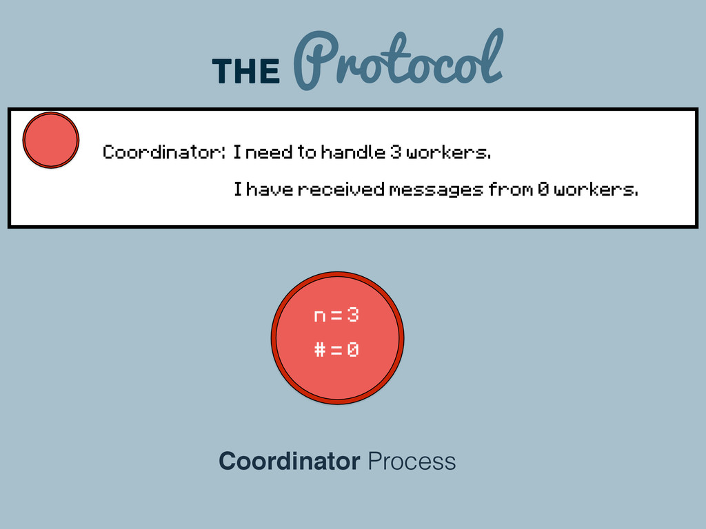 The Protocol Coordinator Process n = 3 # = 0 Co...