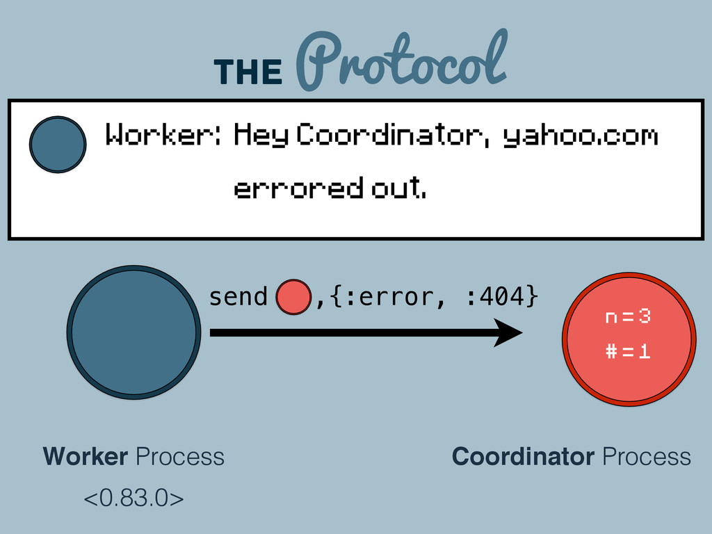The Protocol Coordinator Process Worker Process...