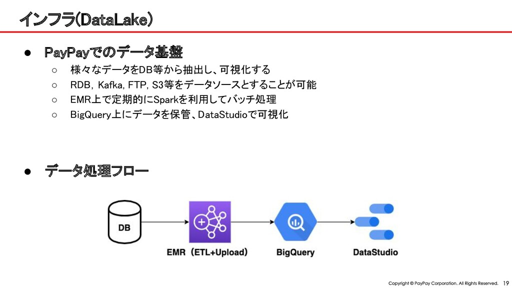 インフラ(Data ake) ● ay ayで データ基盤 ○ 様々なデータをDB等から抽...