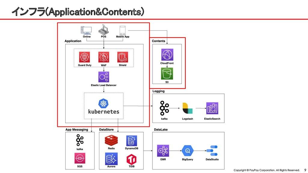 インフラ(Application&Contents)