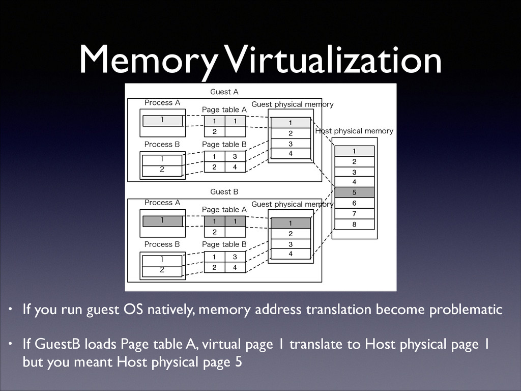 Memory Virtualization • If you run guest OS nat...