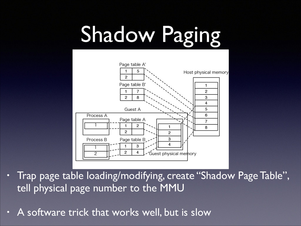Shadow Paging • Trap page table loading/modifyi...
