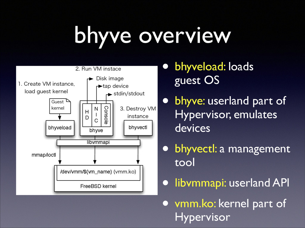 bhyve overview • bhyveload: loads guest OS  ...