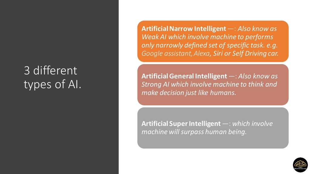 3 different types of AI. Artificial Narrow Inte...