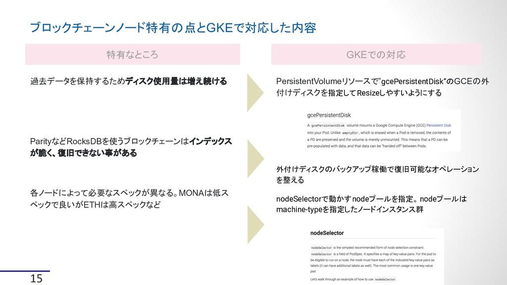 "15 PersistentVolumeリソースで""gcePersistentDisk""のGCE..."