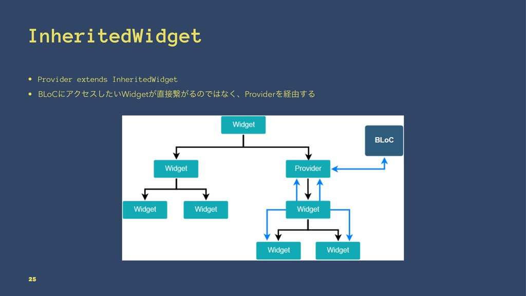 InheritedWidget • Provider extends InheritedWid...