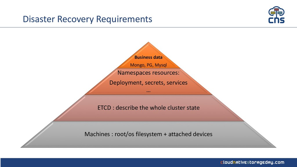 Disaster Recovery Requirements Business data Mo...