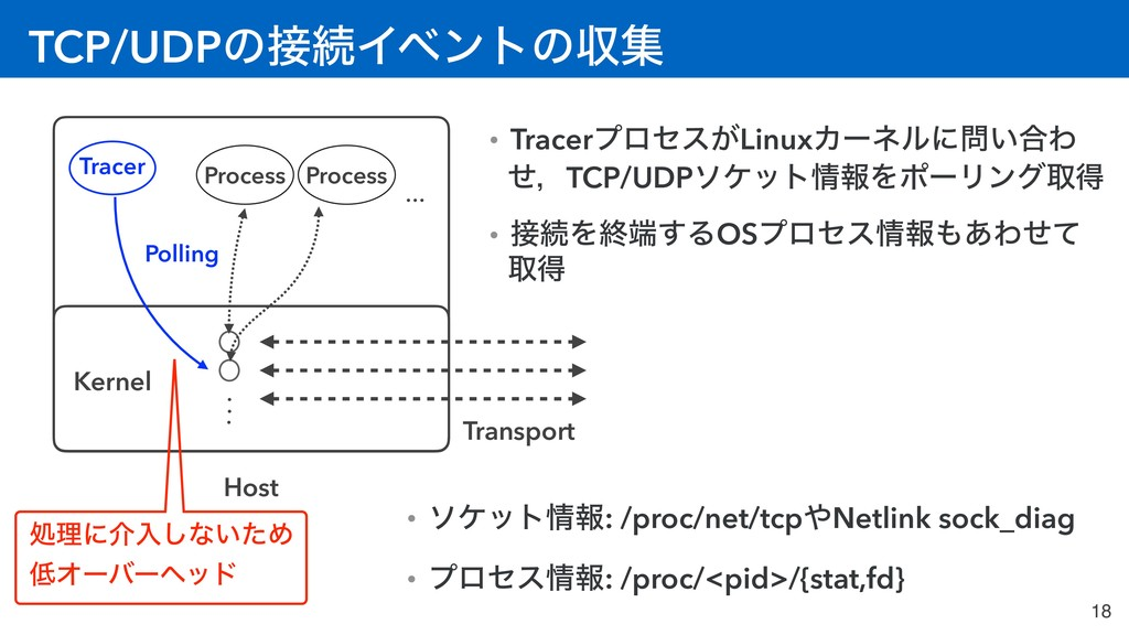 TCP/UDPͷଓΠϕϯτͷऩू 18 Host Kernel Process Proces...