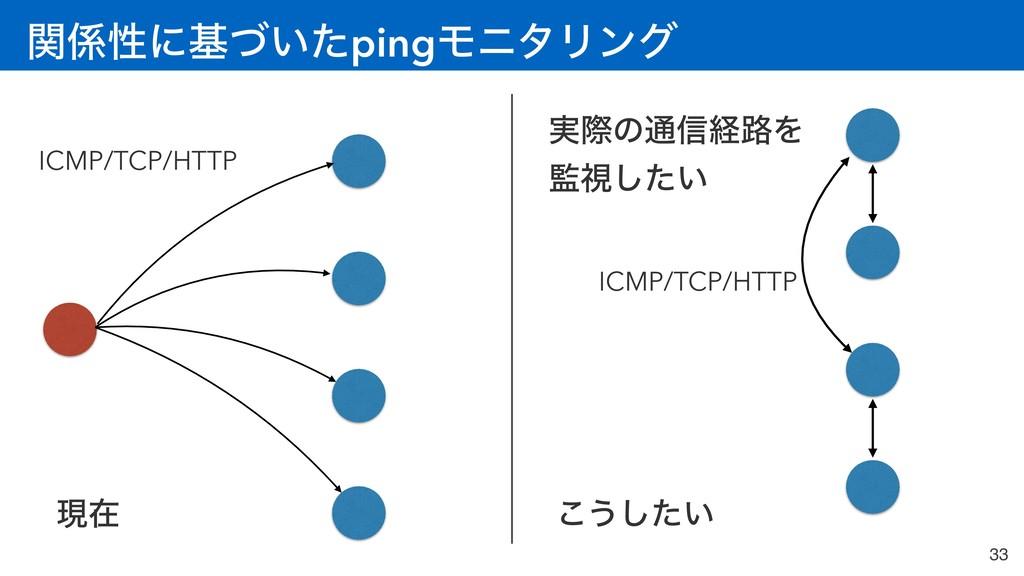 ؔੑʹج͍ͮͨpingϞχλϦϯά 33 ICMP/TCP/HTTP ݱࡏ ͜͏͍ͨ͠ ࣮ࡍ...