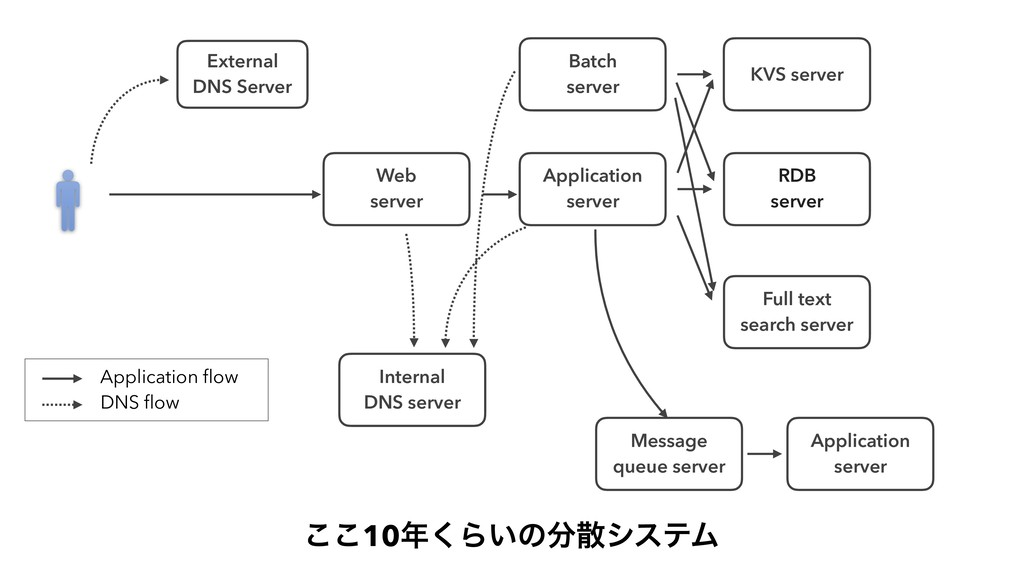 External DNS Server Application flow DNS flow R...