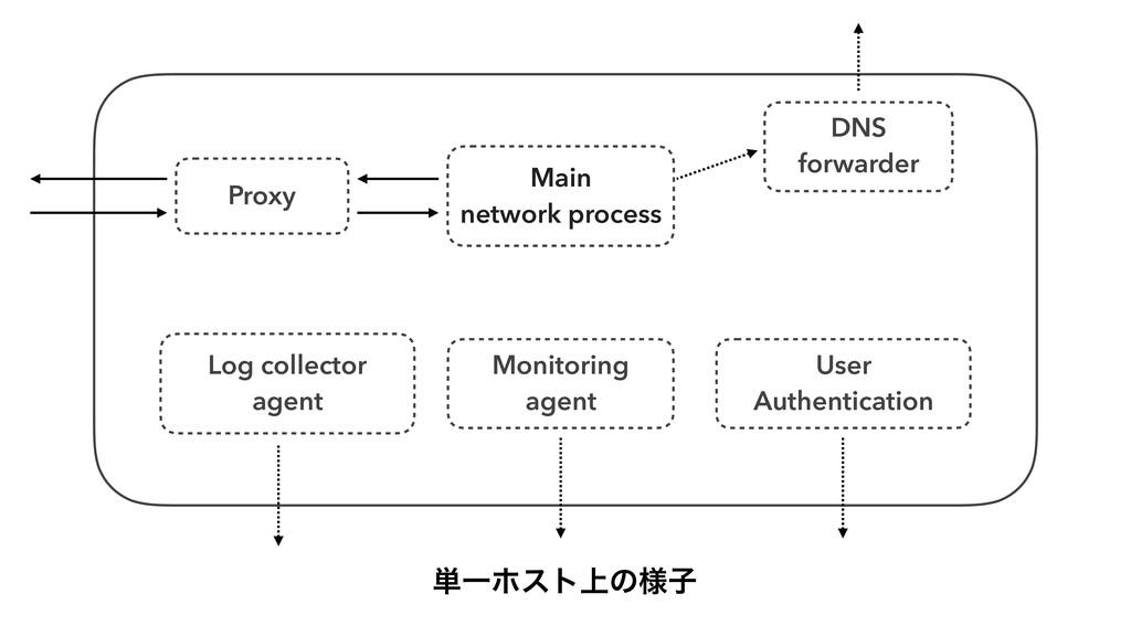 Log collector agent Main network process Monito...