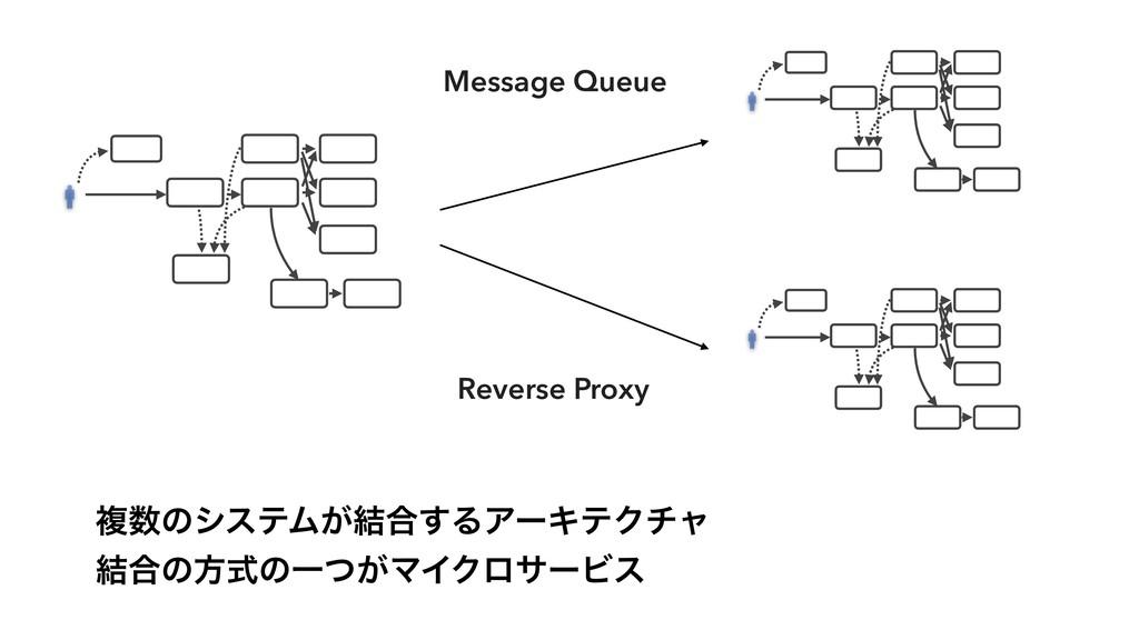 ෳͷγεςϜ͕݁߹͢ΔΞʔΩςΫνϟ ݁߹ͷํࣜͷҰ͕ͭϚΠΫϩαʔϏε Message Q...