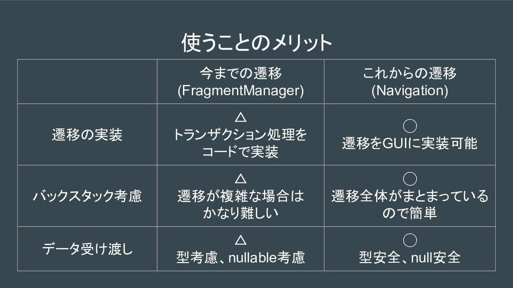 使うことのメリット 今までの遷移 (FragmentManager) これからの遷移 (Nav...
