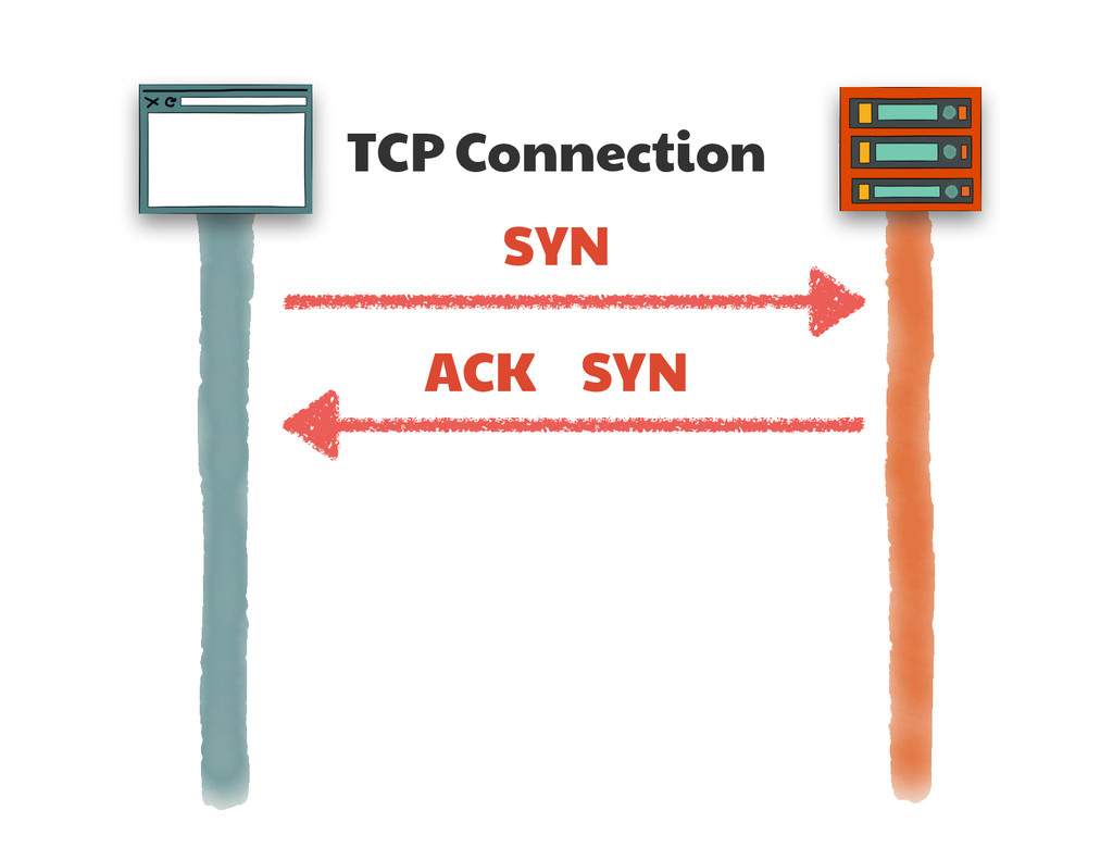 TCP Connection SYN SYN ACK