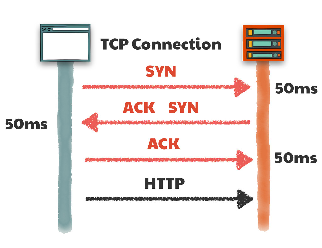 TCP Connection SYN SYN ACK ACK 50ms 50ms 50ms H...