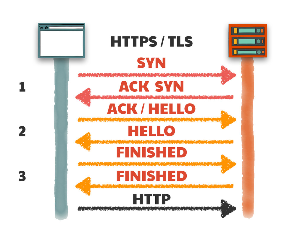HTTPS / TLS SYN ACK SYN ACK / HELLO FINISHED HE...