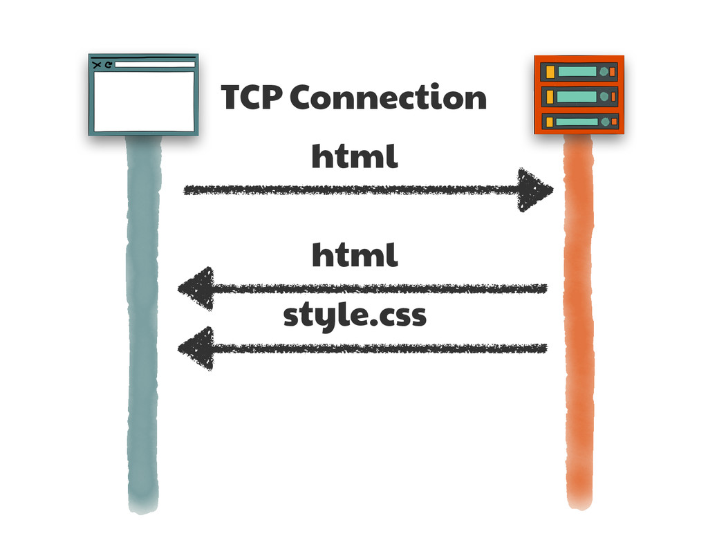 TCP Connection html html style.css