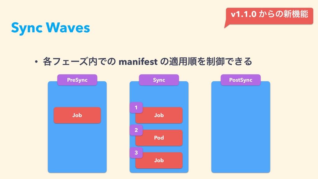 Sync Waves • ֤ϑΣʔζͰͷ manifest ͷద༻ॱΛ੍ޚͰ͖Δ PreSy...